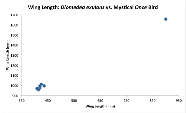 Wing Length - Wandering Albatross vs. Once Bird