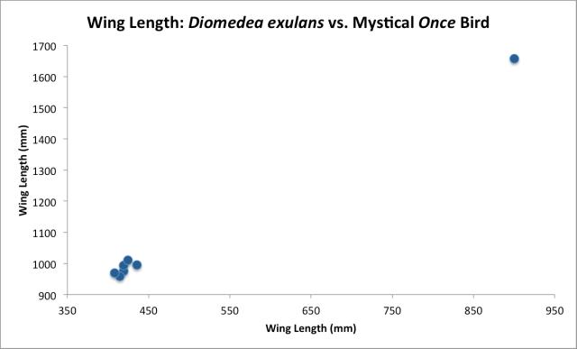 Wing Length - Wandering Albatross vs. Once Bird