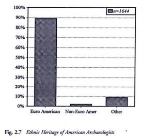 Figure 2.7 from Zeder 1997