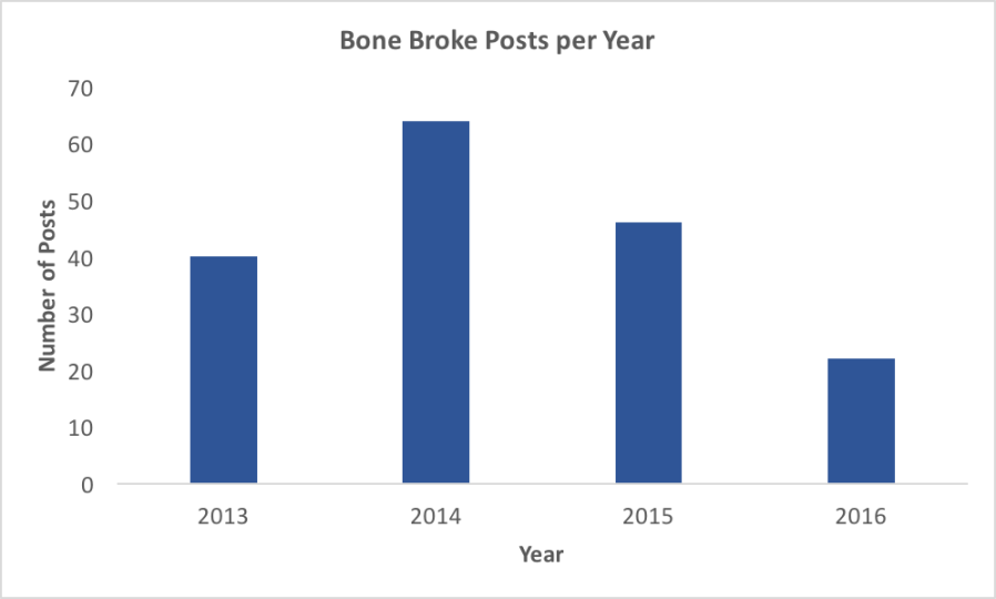 Bone Broke posts per year 2013-2016