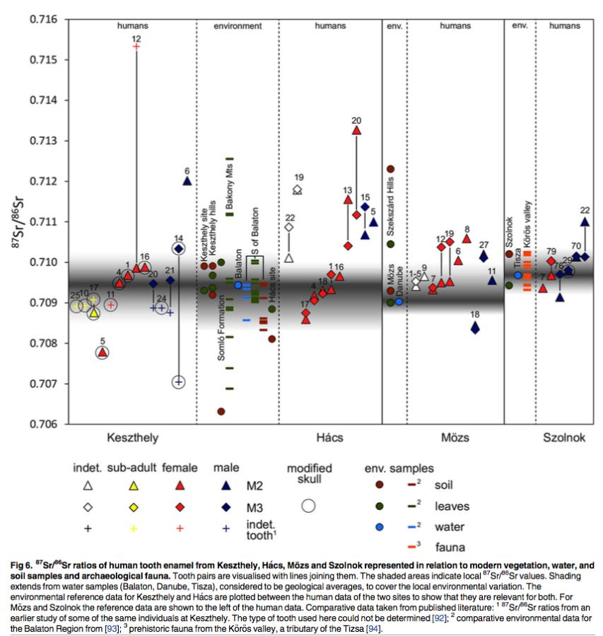 Hakenbeck et al. 2017 –Fig. 6